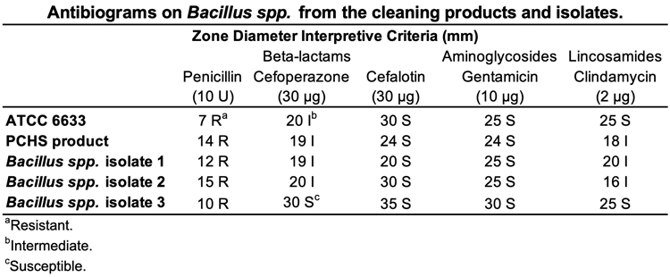 Hard Surface Biocontrol in Hospitals - Table 1