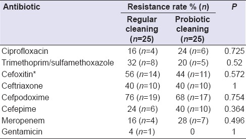 Probiotic Cleaning Solutions in Dental Clinics - Table 2