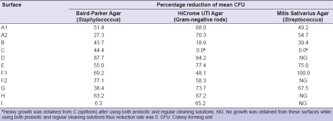Probiotic Cleaning Solutions in Dental Clinics - Table 1